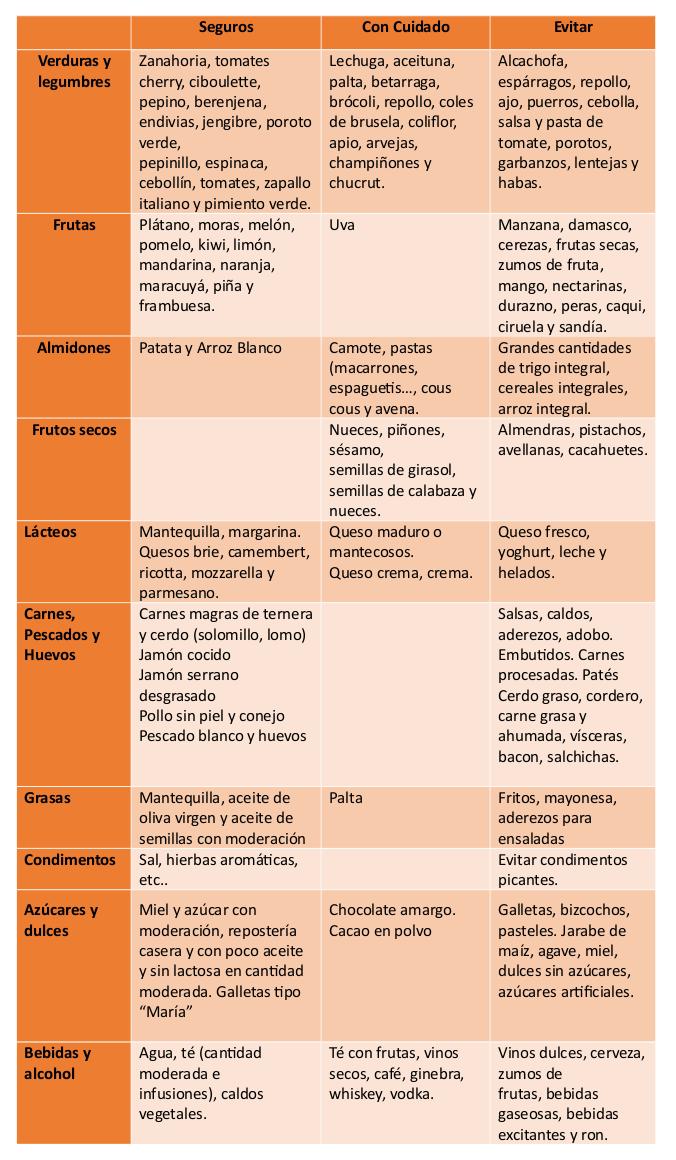 clasificación de alimentos para el colon irritable